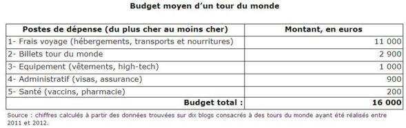 Bien préparer son budget tour du monde